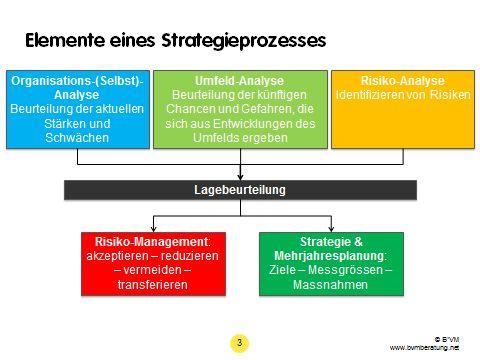 Elemente eines Strategieprozesses